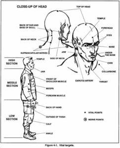 titik lemah tubuh manusia